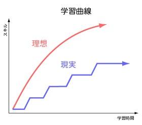 学習曲線のリアル