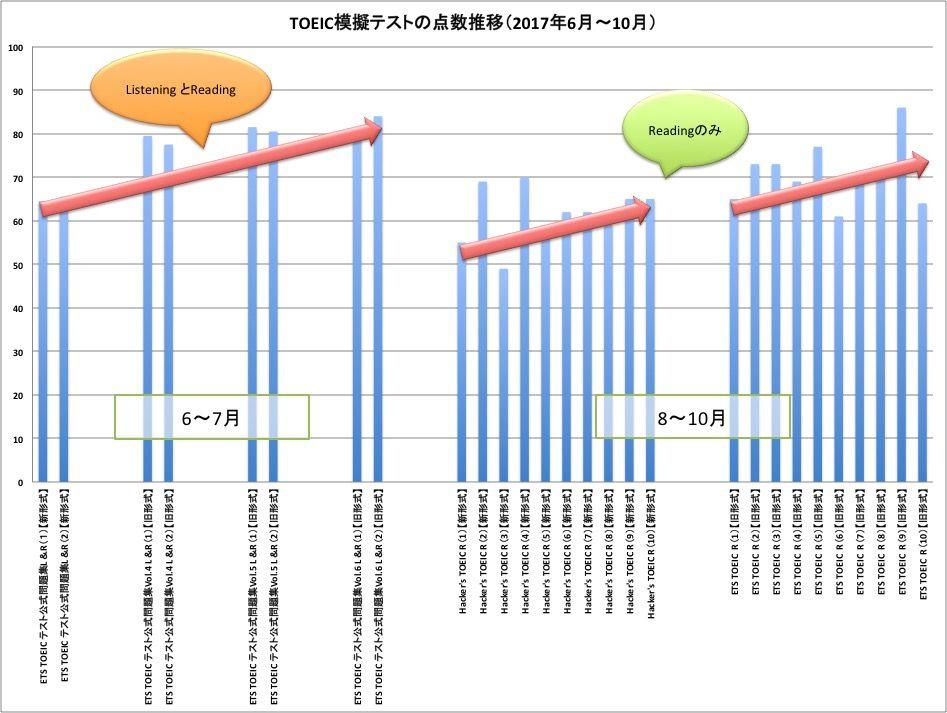 TOEIC模試 点数の推移