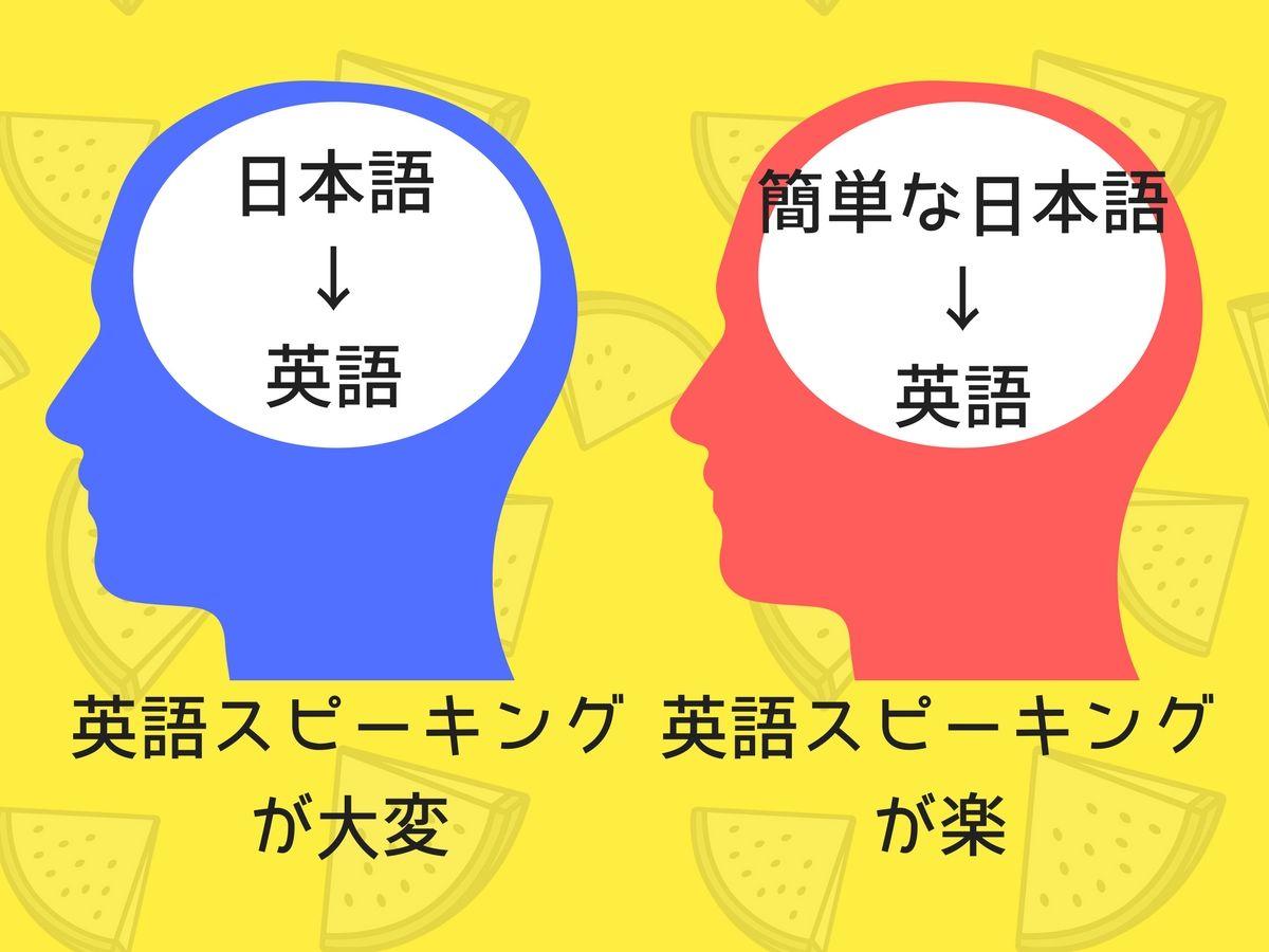 日本語を英語にするには
